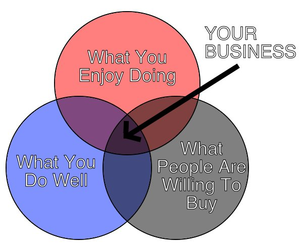 Image: Freelance Business Venn Diagram